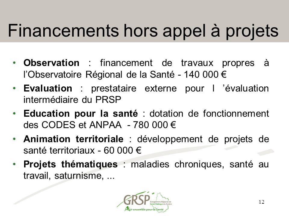 12 Financements hors appel à projets Observation : financement de travaux propres à l'Observatoire Régional de la Santé - 140 000 € Evaluation : prest