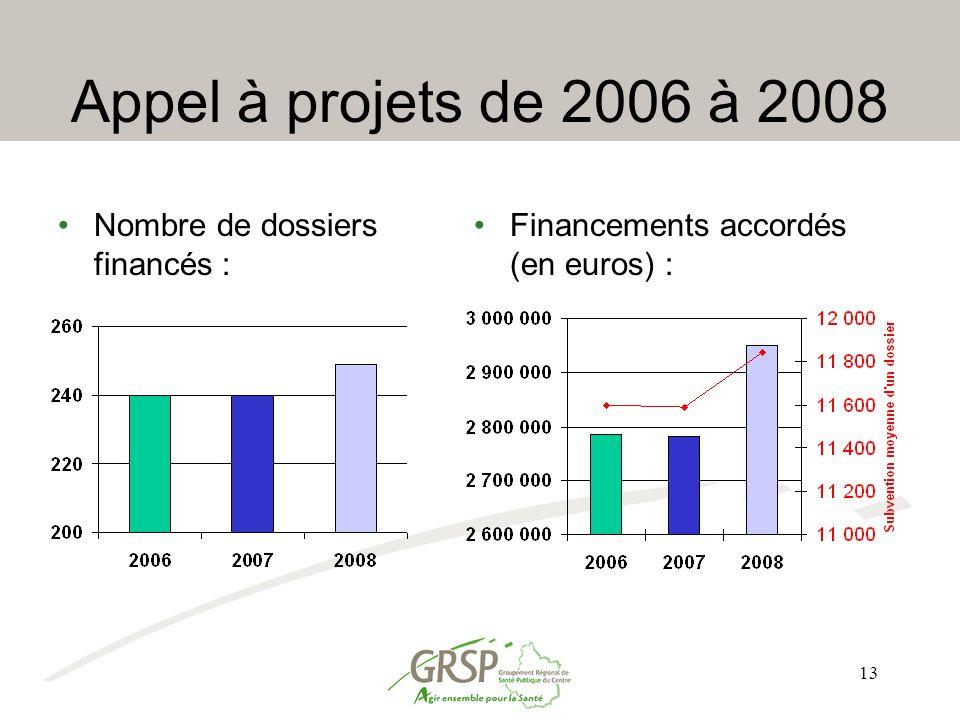 13 Appel à projets de 2006 à 2008 Nombre de dossiers financés : Financements accordés (en euros) :