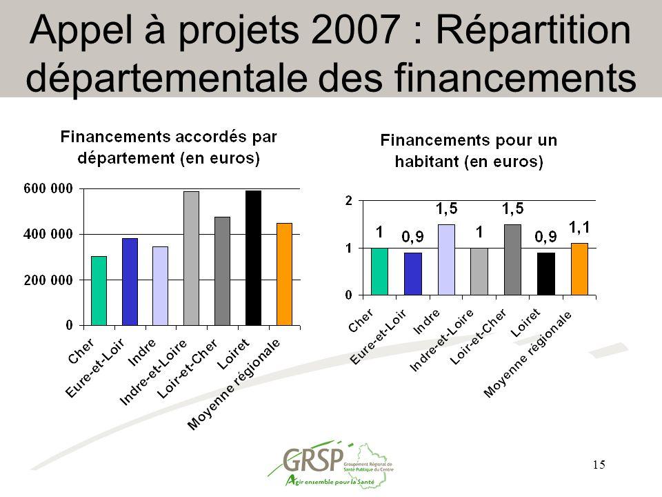 15 Appel à projets 2007 : Répartition départementale des financements
