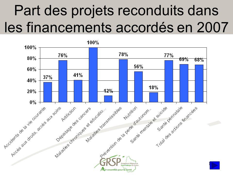 16 Part des projets reconduits dans les financements accordés en 2007