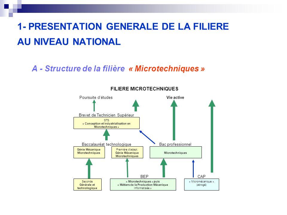 1- PRESENTATION GENERALE DE LA FILIERE AU NIVEAU NATIONAL A - Structure de la filière « Microtechniques » FILIERE MICROTECHNIQUES Seconde Générale et technologique « Microtechniques » puis « Métiers de la Production Mécanique Informatisée » « Micromécanique » (abrogé) Microtechniques Génie Mécanique Microtechniques Première d'adapt.
