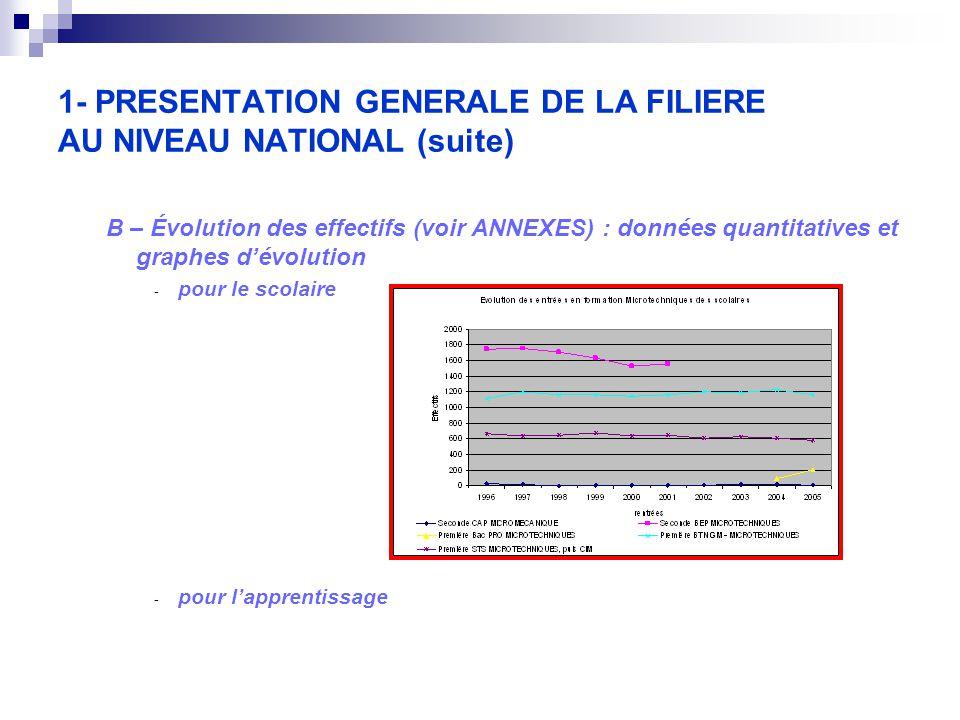 1- PRESENTATION GENERALE DE LA FILIERE AU NIVEAU NATIONAL (suite) B – Évolution des effectifs (voir ANNEXES) : données quantitatives et graphes d'évolution - pour le scolaire - pour l'apprentissage