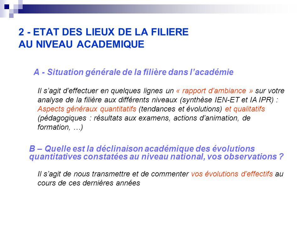 2 - ETAT DES LIEUX DE LA FILIERE AU NIVEAU ACADEMIQUE A - Situation générale de la filière dans l'académie Il s'agit d'effectuer en quelques lignes un « rapport d'ambiance » sur votre analyse de la filière aux différents niveaux (synthèse IEN-ET et IA IPR) : Aspects généraux quantitatifs (tendances et évolutions) et qualitatifs (pédagogiques : résultats aux examens, actions d'animation, de formation, …) B – Quelle est la déclinaison académique des évolutions quantitatives constatées au niveau national, vos observations .