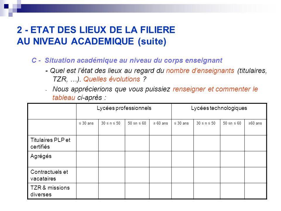 2 - ETAT DES LIEUX DE LA FILIERE AU NIVEAU ACADEMIQUE (suite) C - Situation académique au niveau du corps enseignant - Quel est l'état des lieux au regard du nombre d'enseignants (titulaires, TZR, …).