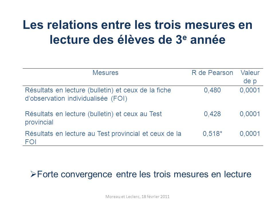 Les relations entre les trois mesures en lecture des élèves de 3 e année  Forte convergence entre les trois mesures en lecture MesuresR de PearsonVal