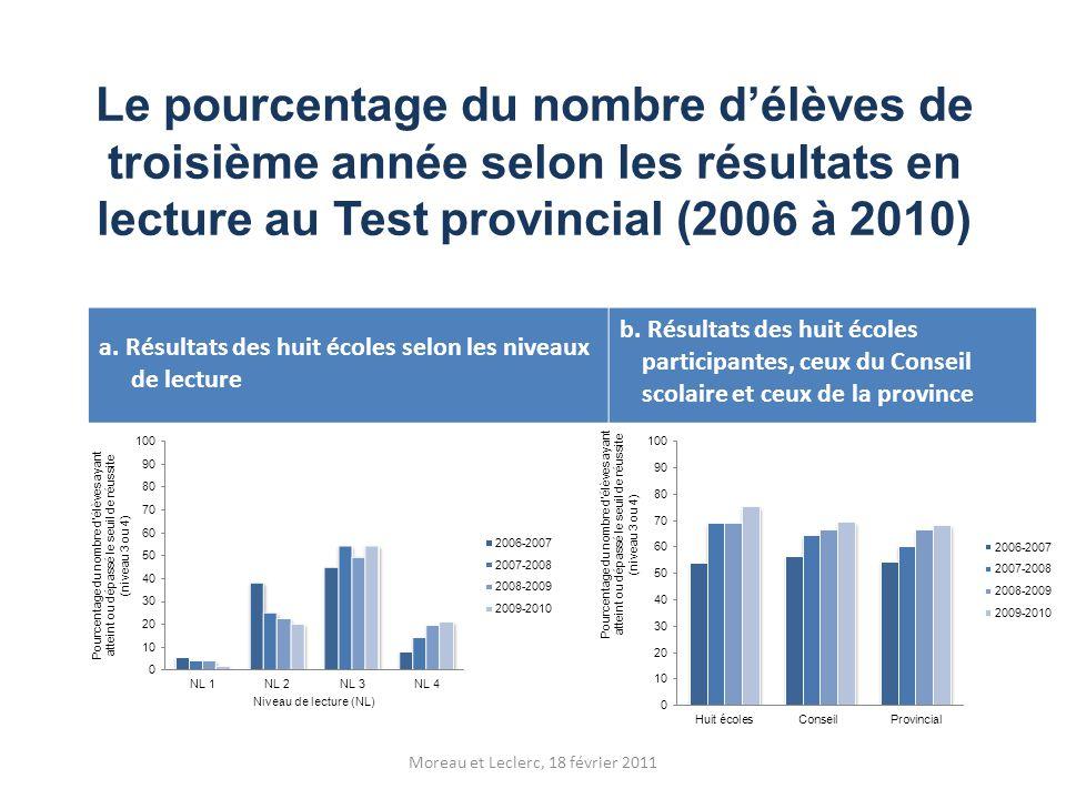 Le pourcentage du nombre d'élèves de troisième année selon les résultats en lecture au Test provincial (2006 à 2010) a. Résultats des huit écoles selo
