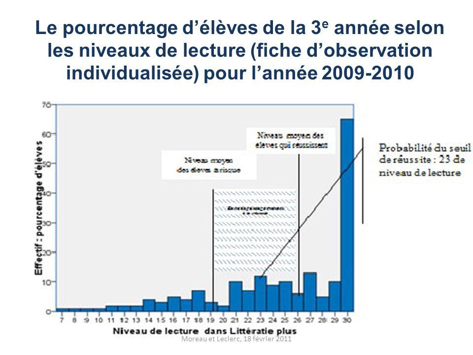 Le pourcentage d'élèves de la 3 e année selon les niveaux de lecture (fiche d'observation individualisée) pour l'année 2009-2010 Moreau et Leclerc, 18