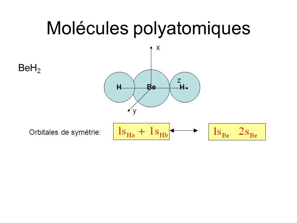 Molécules polyatomiques x Orbitales de symétrie: BeH 2 HHBe y z