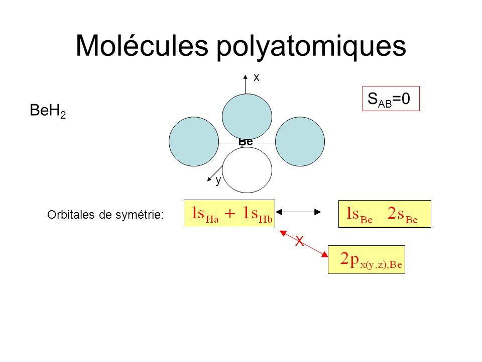 Molécules polyatomiques x Orbitales de symétrie: BeH 2 HHBe y z X S AB =0