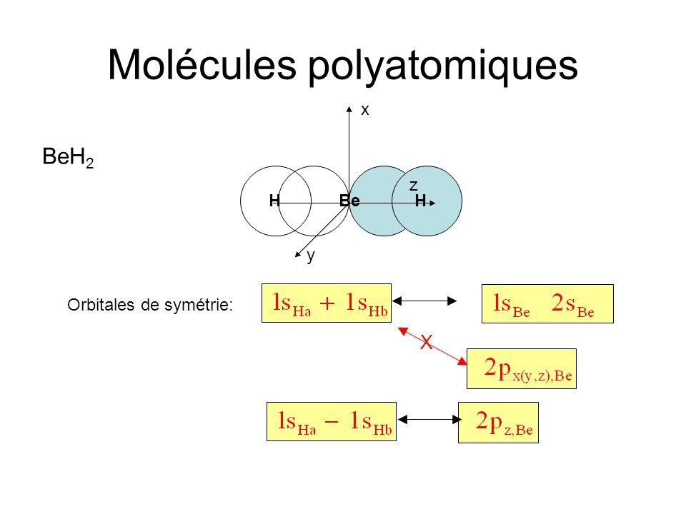 Molécules polyatomiques x Orbitales de symétrie: BeH 2 HHBe y z X