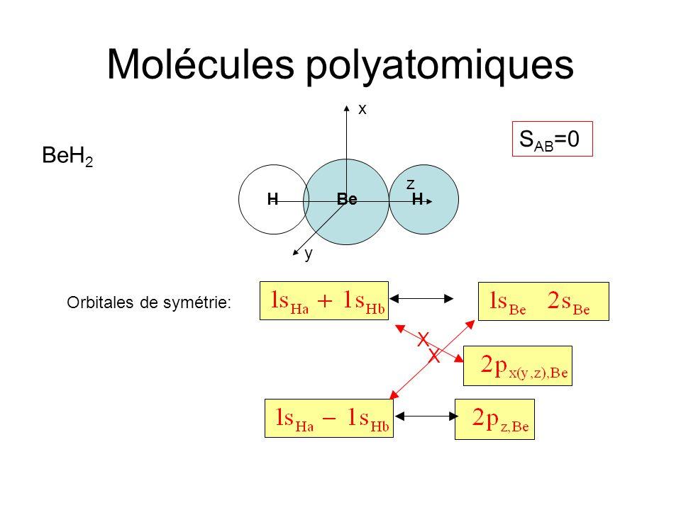 Molécules polyatomiques x Orbitales de symétrie: BeH 2 HHBe y z X X S AB =0