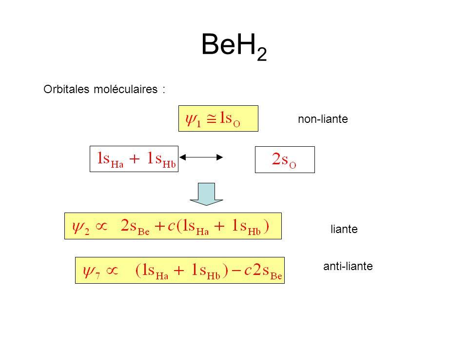 Orbitales moléculaires : non-liante BeH 2 liante anti-liante