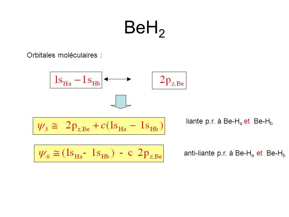 Orbitales moléculaires : BeH 2 liante p.r. à Be-H a et Be-H b anti-liante p.r. à Be-H a et Be-H b