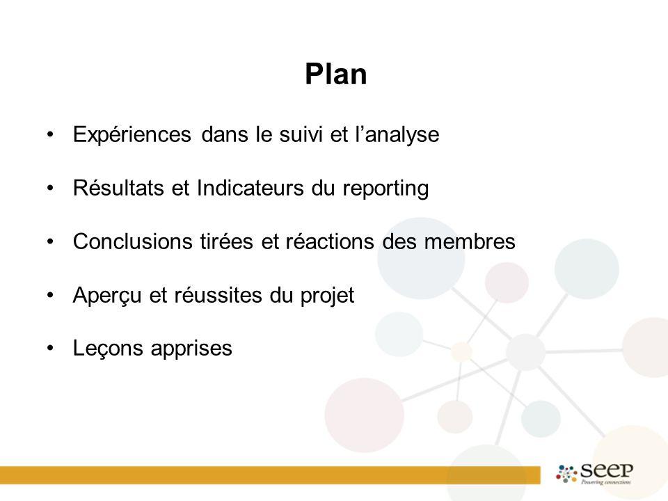 Plan Expériences dans le suivi et l'analyse Résultats et Indicateurs du reporting Conclusions tirées et réactions des membres Aperçu et réussites du p