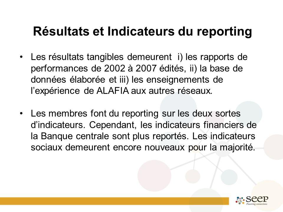 Résultats et Indicateurs du reporting Les résultats tangibles demeurent i) les rapports de performances de 2002 à 2007 édités, ii) la base de données élaborée et iii) les enseignements de l'expérience de ALAFIA aux autres réseaux.