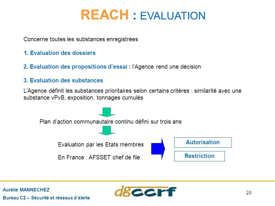 20 Aurélie MANNECHEZ Bureau C2 – Sécurité et réseaux d'alerte REACH : EVALUATION Concerne toutes les substances enregistrées Autorisation Restriction