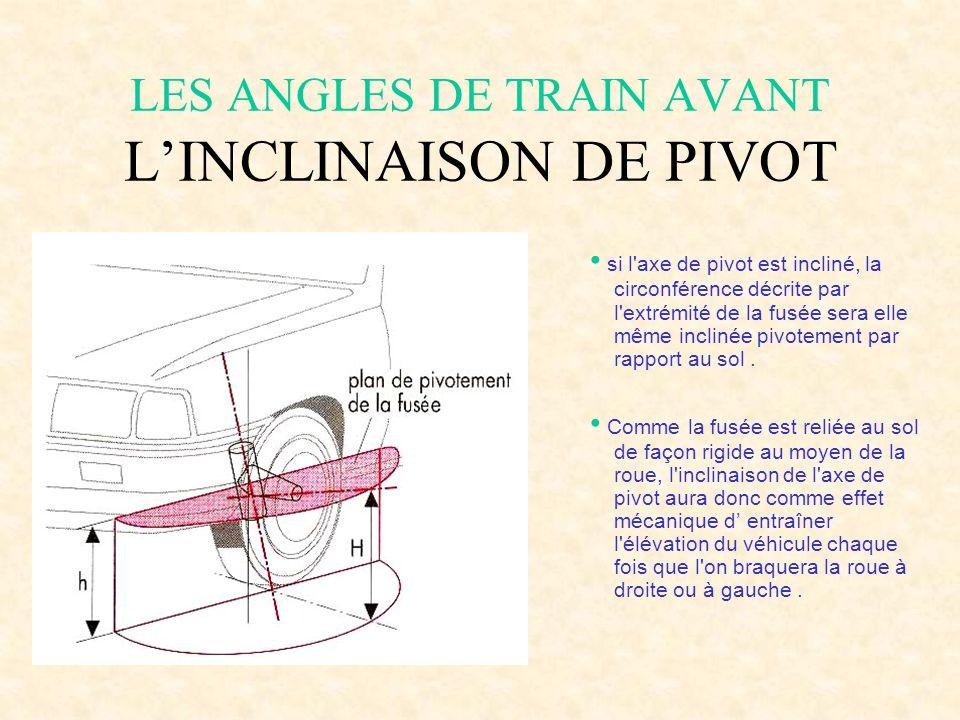 LES ANGLES DE TRAIN AVANT L'INCLINAISON DE PIVOT C'est l'angle formé par l'axe du pivot et de la verticale, le véhicule étant vu de face. L'inclinaiso