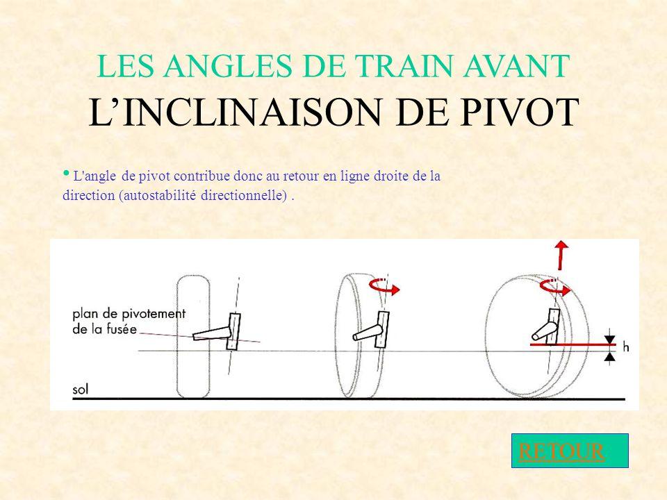 LES ANGLES DE TRAIN AVANT L'INCLINAISON DE PIVOT si l'axe de pivot est incliné, la circonférence décrite par l'extrémité de la fusée sera elle même in