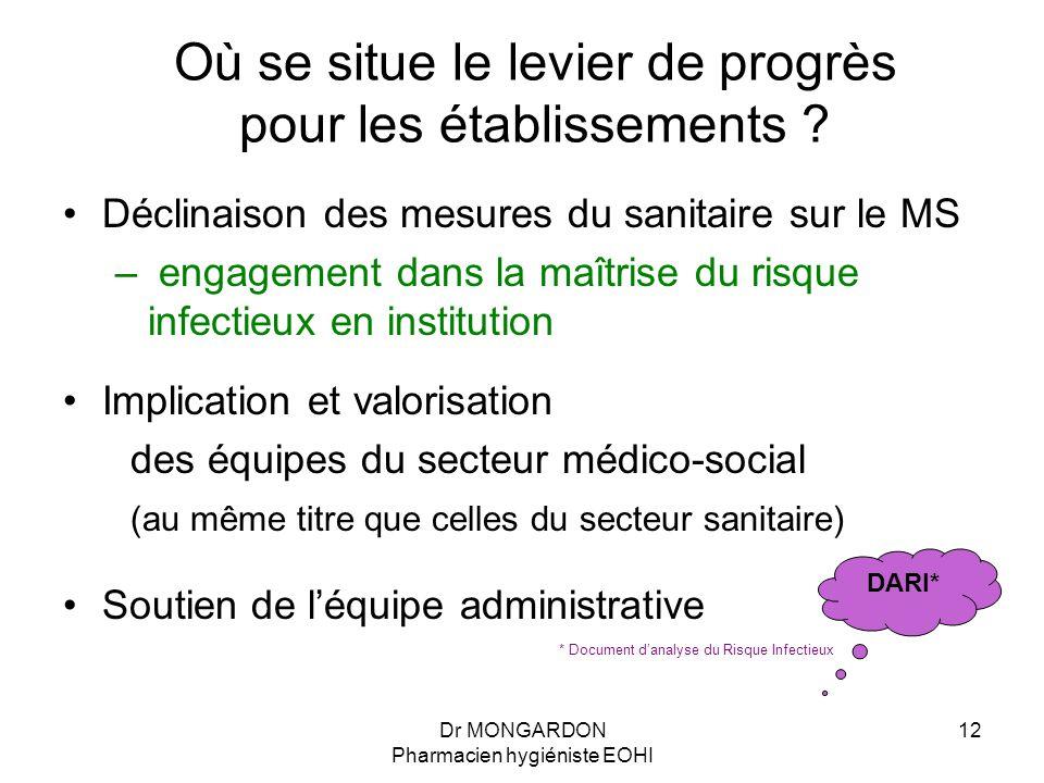 Dr MONGARDON Pharmacien hygiéniste EOHI 12 Où se situe le levier de progrès pour les établissements ? Déclinaison des mesures du sanitaire sur le MS –