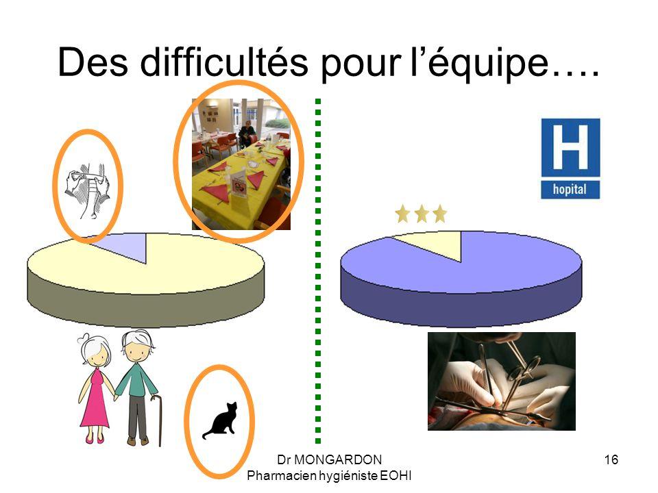 Dr MONGARDON Pharmacien hygiéniste EOHI 16 Des difficultés pour l'équipe….