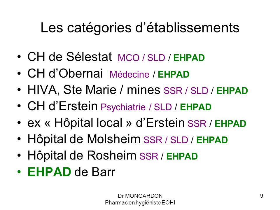 Dr MONGARDON Pharmacien hygiéniste EOHI 9 Les catégories d'établissements CH de Sélestat MCO / SLD / EHPAD CH d'Obernai Médecine / EHPAD HIVA, Ste Mar