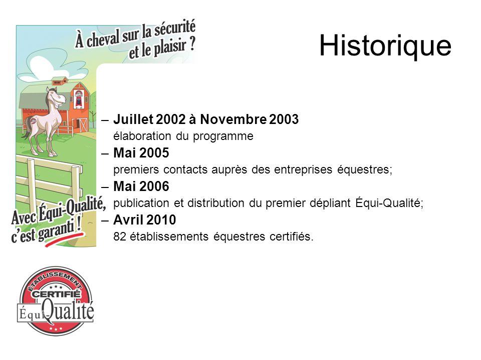 Historique –Juillet 2002 à Novembre 2003 élaboration du programme –Mai 2005 premiers contacts auprès des entreprises équestres; –Mai 2006 publication