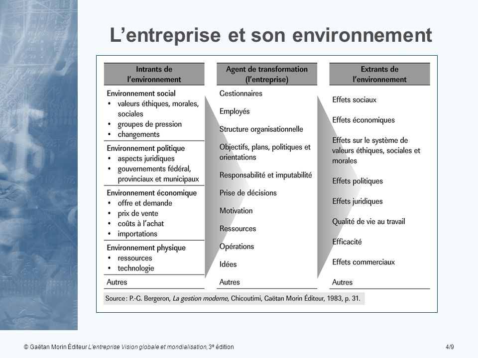 © Gaëtan Morin Éditeur L'entreprise Vision globale et mondialisation, 3 e édition4/9 L'entreprise et son environnement