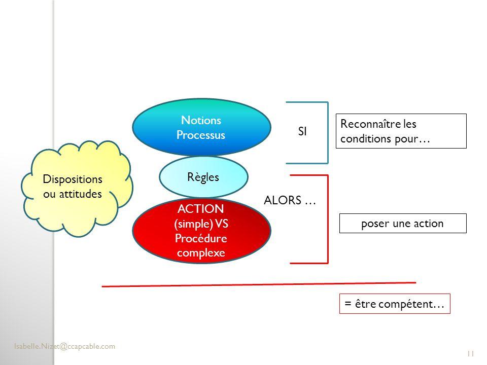 Reconnaître les conditions pour… Notions Processus Règles ACTION (simple) VS Procédure complexe SI ALORS … Dispositions ou attitudes Isabelle.Nizet@cc