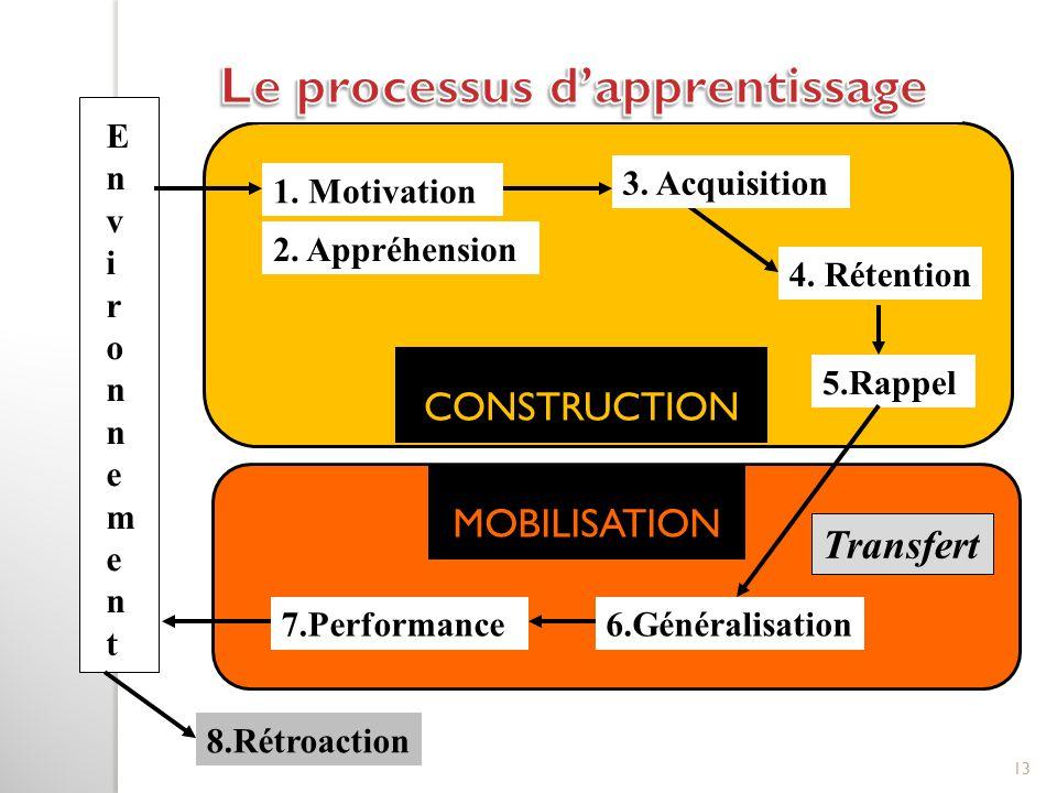 1. Motivation 2. Appréhension 3. Acquisition 4. Rétention 5.Rappel 6.Généralisation7.Performance 8.Rétroaction EnvironnementEnvironnement Transfert CO