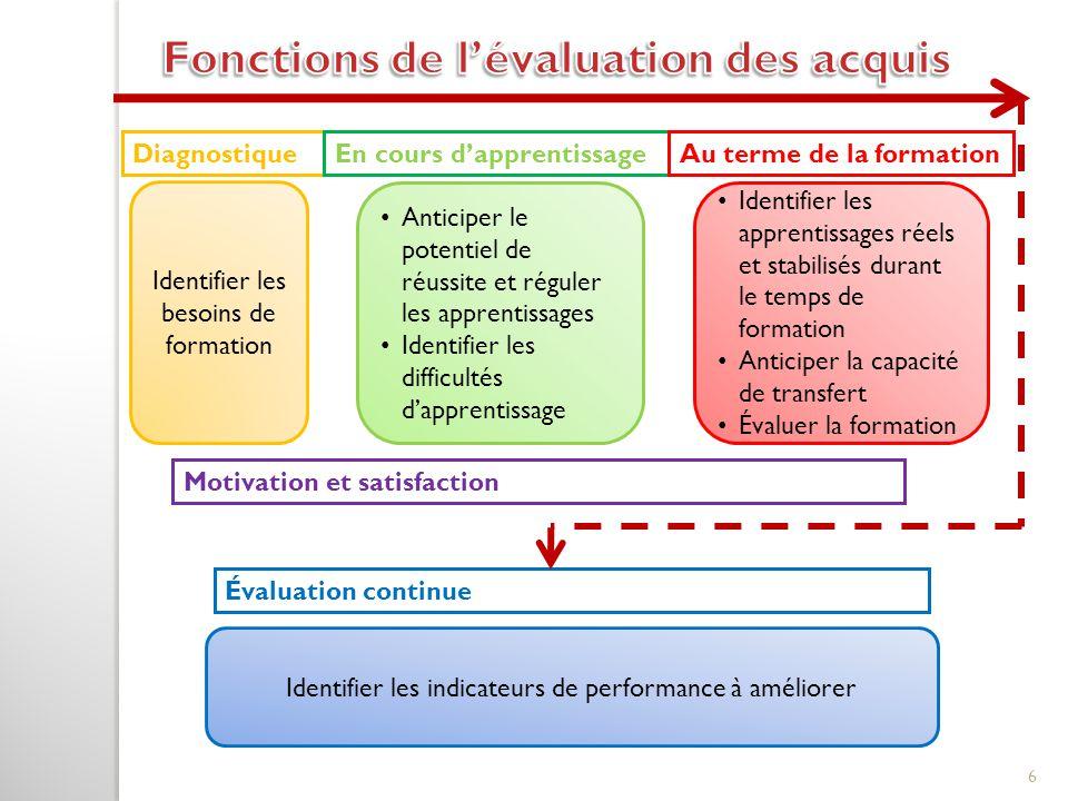 Anticiper le potentiel de réussite et réguler les apprentissages Identifier les difficultés d'apprentissage DiagnostiqueEn cours d'apprentissageAu ter