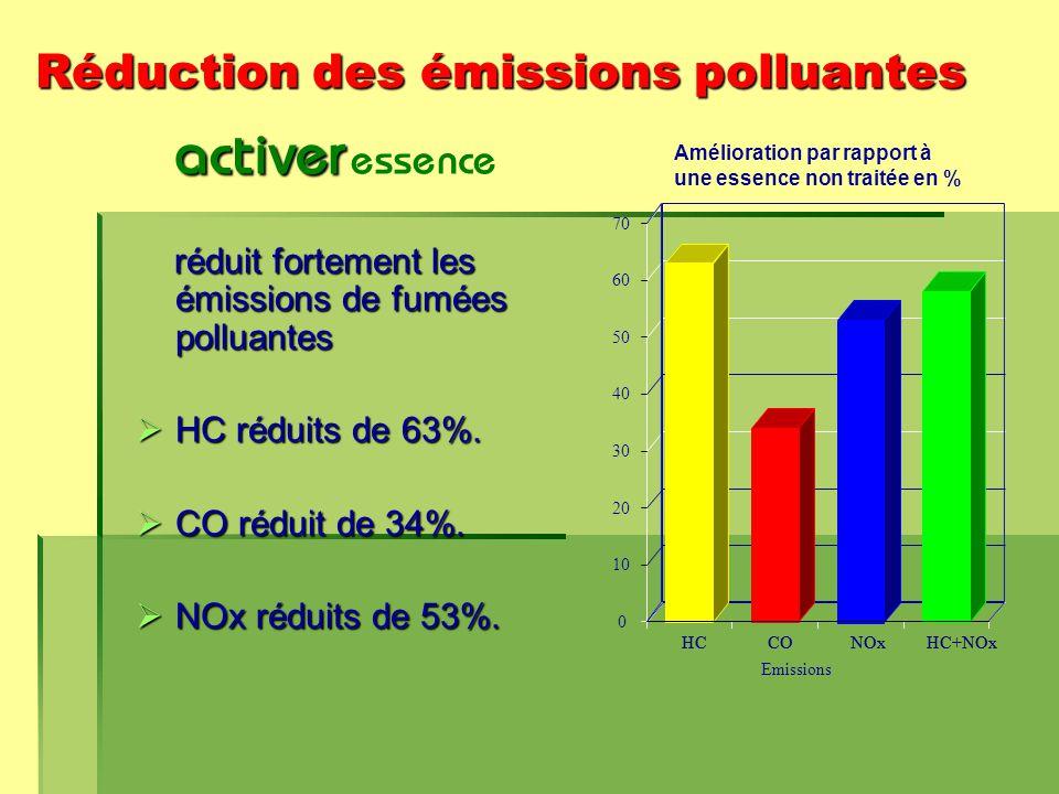 Réduction des émissions polluantes activer activer essence réduit fortement les émissions de fumées polluantes réduit fortement les émissions de fumées polluantes  HC réduits de 63%.