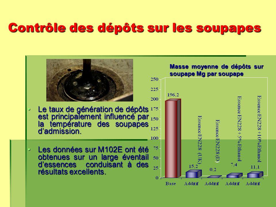 Contrôle des dépôts sur les soupapes Le taux de génération de dépôts est principalement influencé par la température des soupapes d'admission.Le taux de génération de dépôts est principalement influencé par la température des soupapes d'admission.
