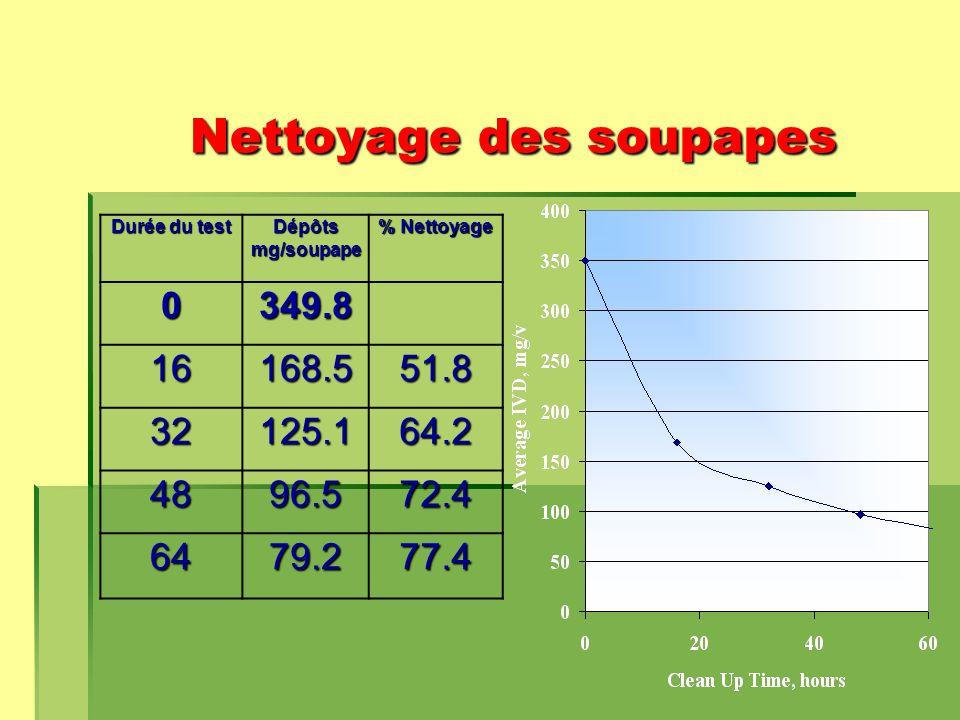 Nettoyage des soupapes Durée du test Dépôts mg/soupape % Nettoyage 0349.8 16168.551.8 32125.164.2 4896.572.4 6479.277.4