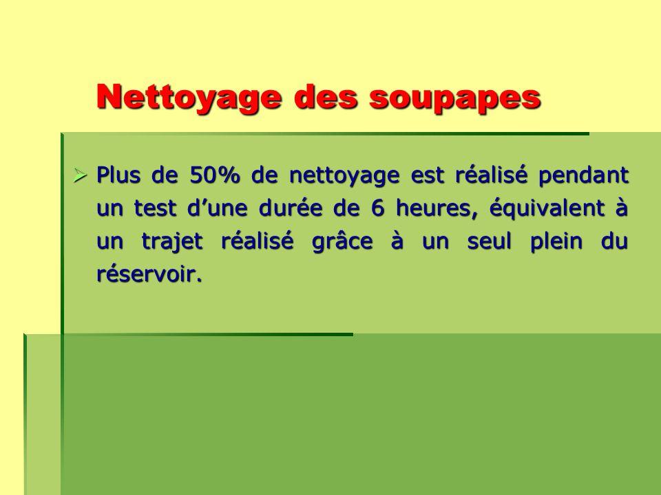 Nettoyage des soupapes  Plus de 50% de nettoyage est réalisé pendant un test d'une durée de 6 heures, équivalent à un trajet réalisé grâce à un seul plein du réservoir.