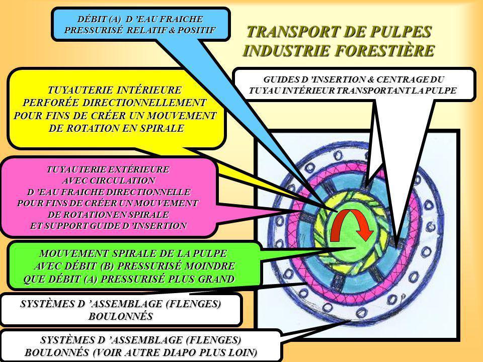 TRANSPORT DE PULPES INDUSTRIE FORESTIÈRE TUYAUTERIE INTÉRIEURE PERFORÉE DIRECTIONNELLEMENT POUR FINS DE CRÉER UN MOUVEMENT DE ROTATION EN SPIRALE MOUVEMENT SPIRALE DE LA PULPE AVEC DÉBIT (B) PRESSURISÉ MOINDRE QUE DÉBIT (A) PRESSURISÉ PLUS GRAND TUYAUTERIE EXTÉRIEURE AVEC CIRCULATION D 'EAU FRAICHE DIRECTIONNELLE D 'EAU FRAICHE DIRECTIONNELLE POUR FINS DE CRÉER UN MOUVEMENT DE ROTATION EN SPIRALE ET SUPPORT GUIDE D 'INSERTION SYSTÈMES D 'ASSEMBLAGE (FLENGES) BOULONNÉS GUIDES D 'INSERTION & CENTRAGE DU TUYAU INTÉRIEUR TRANSPORTANT LA PULPE GUIDES D 'INSERTION & CENTRAGE DU TUYAU INTÉRIEUR TRANSPORTANT LA PULPE DÉBIT (A) D 'EAU FRAICHE PRESSURISÉ RELATIF & POSITIF SYSTÈMES D 'ASSEMBLAGE (FLENGES) BOULONNÉS (VOIR AUTRE DIAPO PLUS LOIN)