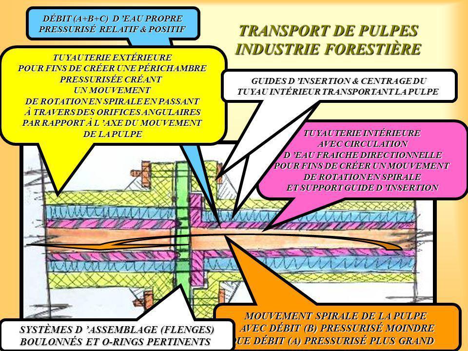 TRANSPORT DE PULPES INDUSTRIE FORESTIÈRE DÉBIT (A+B+C) D 'EAU PROPRE PRESSURISÉ RELATIF & POSITIF TUYAUTERIE EXTÉRIEURE POUR FINS DE CRÉER UNE PÉRICHAMBRE PRESSURISÉE CRÉANT UN MOUVEMENT DE ROTATION EN SPIRALE EN PASSANT À TRAVERS DES ORIFICES ANGULAIRES PAR RAPPORT À L 'AXE DU MOUVEMENT DE LA PULPE TUYAUTERIE INTÉRIEURE AVEC CIRCULATION D 'EAU FRAICHE DIRECTIONNELLE D 'EAU FRAICHE DIRECTIONNELLE POUR FINS DE CRÉER UN MOUVEMENT DE ROTATION EN SPIRALE ET SUPPORT GUIDE D 'INSERTION MOUVEMENT SPIRALE DE LA PULPE AVEC DÉBIT (B) PRESSURISÉ MOINDRE QUE DÉBIT (A) PRESSURISÉ PLUS GRAND SYSTÈMES D 'ASSEMBLAGE (FLENGES) BOULONNÉS ET O-RINGS PERTINENTS GUIDES D 'INSERTION & CENTRAGE DU TUYAU INTÉRIEUR TRANSPORTANT LA PULPE GUIDES D 'INSERTION & CENTRAGE DU TUYAU INTÉRIEUR TRANSPORTANT LA PULPE