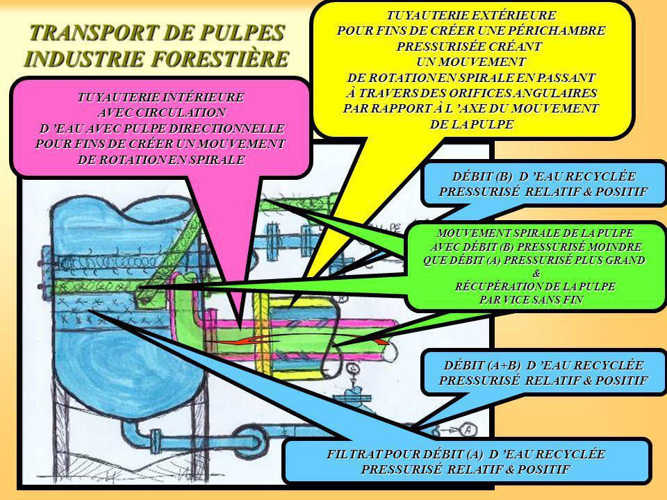 TRANSPORT DE PULPES INDUSTRIE FORESTIÈRE TUYAUTERIE EXTÉRIEURE POUR FINS DE CRÉER UNE PÉRICHAMBRE PRESSURISÉE CRÉANT UN MOUVEMENT DE ROTATION EN SPIRALE EN PASSANT À TRAVERS DES ORIFICES ANGULAIRES PAR RAPPORT À L 'AXE DU MOUVEMENT DE LA PULPE DÉBIT (B) D 'EAU RECYCLÉE PRESSURISÉ RELATIF & POSITIF TUYAUTERIE INTÉRIEURE AVEC CIRCULATION D 'EAU AVEC PULPE DIRECTIONNELLE D 'EAU AVEC PULPE DIRECTIONNELLE POUR FINS DE CRÉER UN MOUVEMENT DE ROTATION EN SPIRALE DÉBIT (A+B) D 'EAU RECYCLÉE PRESSURISÉ RELATIF & POSITIF MOUVEMENT SPIRALE DE LA PULPE AVEC DÉBIT (B) PRESSURISÉ MOINDRE QUE DÉBIT (A) PRESSURISÉ PLUS GRAND & RÉCUPÉRATION DE LA PULPE PAR VICE SANS FIN MOUVEMENT SPIRALE DE LA PULPE AVEC DÉBIT (B) PRESSURISÉ MOINDRE QUE DÉBIT (A) PRESSURISÉ PLUS GRAND & RÉCUPÉRATION DE LA PULPE PAR VICE SANS FIN MOUVEMENT SPIRALE DE LA PULPE AVEC DÉBIT (B) PRESSURISÉ MOINDRE QUE DÉBIT (A) PRESSURISÉ PLUS GRAND & RÉCUPÉRATION DE LA PULPE PAR VICE SANS FIN FILTRAT POUR DÉBIT (A) D 'EAU RECYCLÉE PRESSURISÉ RELATIF & POSITIF