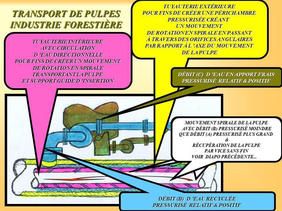TRANSPORT DE PULPES INDUSTRIE FORESTIÈRE TUYAUTERIE INTÉRIEURE AVEC CIRCULATION D 'EAU DIRECTIONNELLE D 'EAU DIRECTIONNELLE POUR FINS DE CRÉER UN MOUVEMENT DE ROTATION EN SPIRALE TRANSPORTANT LA PULPE ET SUPPORT GUIDE D 'INSERTION TUYAUTERIE EXTÉRIEURE POUR FINS DE CRÉER UNE PÉRICHAMBRE PRESSURISÉE CRÉANT UN MOUVEMENT DE ROTATION EN SPIRALE EN PASSANT À TRAVERS DES ORIFICES ANGULAIRES PAR RAPPORT À L 'AXE DU MOUVEMENT DE LA PULPE DÉBIT (C) D 'EAU EN APPORT FRAIS PRESSURISÉ RELATIF & POSITIF MOUVEMENT SPIRALE DE LA PULPE AVEC DÉBIT (B) PRESSURISÉ MOINDRE QUE DÉBIT (A) PRESSURISÉ PLUS GRAND & RÉCUPÉRATION DE LA PULPE PAR VICE SANS FIN DÉBIT (B) D 'EAU RECYCLÉE PRESSURISÉ RELATIF & POSITIF MOUVEMENT SPIRALE DE LA PULPE AVEC DÉBIT (B) PRESSURISÉ MOINDRE QUE DÉBIT (A) PRESSURISÉ PLUS GRAND & RÉCUPÉRATION DE LA PULPE PAR VICE SANS FIN MOUVEMENT SPIRALE DE LA PULPE AVEC DÉBIT (B) PRESSURISÉ MOINDRE QUE DÉBIT (A) PRESSURISÉ PLUS GRAND & RÉCUPÉRATION DE LA PULPE PAR VICE SANS FIN VOIR DIAPO PRÉCÉDENTE...