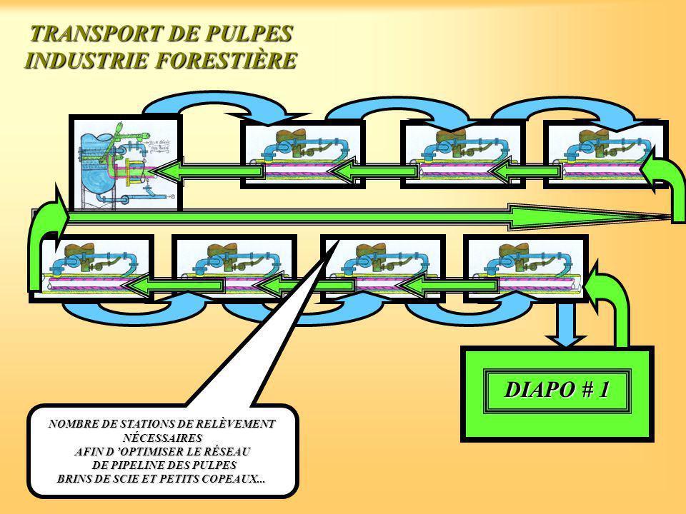 TRANSPORT DE PULPES INDUSTRIE FORESTIÈRE DIAPO # 1 NOMBRE DE STATIONS DE RELÈVEMENT NÉCESSAIRES AFIN D 'OPTIMISER LE RÉSEAU DE PIPELINE DES PULPES DE PIPELINE DES PULPES BRINS DE SCIE ET PETITS COPEAUX...