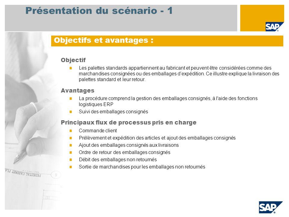 Présentation du scénario - 2 Obligatoire EHP3 for SAP ERP 6.0 Rôles utilisateurs impliqués dans les flux de processus Administration des ventes Acheteur Magasinier Facturation ventes Comptable client Applications SAP requises :