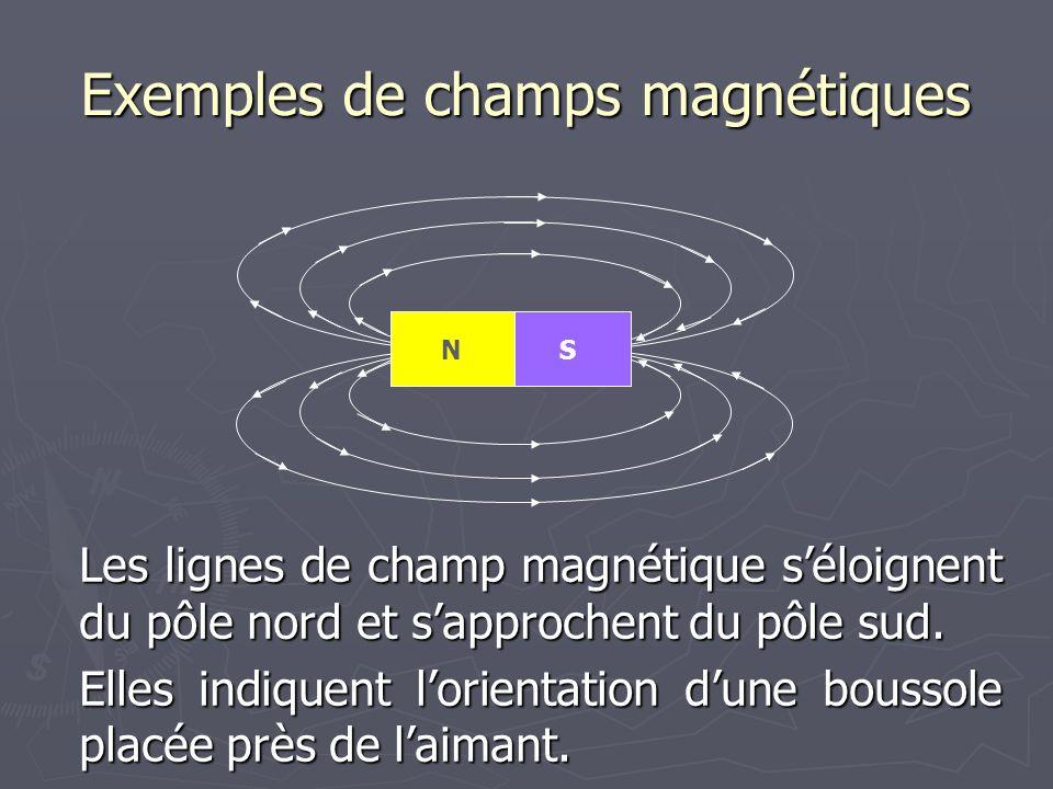 Exemples de champs magnétiques Les lignes de champ magnétique s'éloignent du pôle nord et s'approchent du pôle sud. Elles indiquent l'orientation d'un