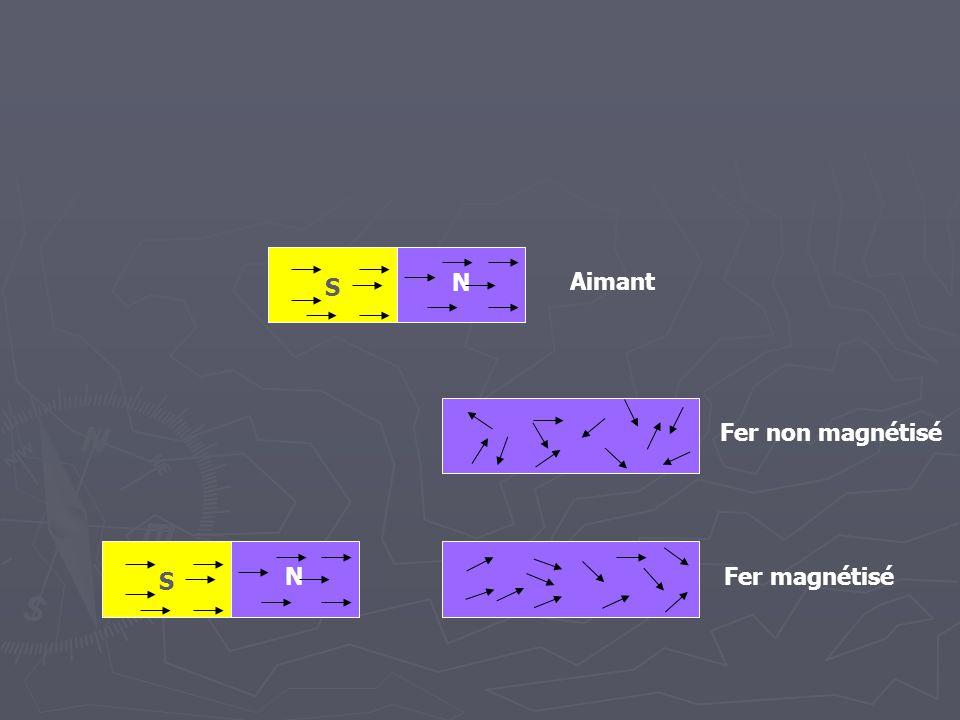Exemples de champs magnétiques Les lignes de champ magnétique s'éloignent du pôle nord et s'approchent du pôle sud.