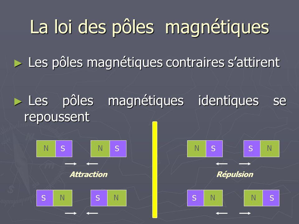 La loi des pôles magnétiques ► Les pôles magnétiques contraires s'attirent ► Les pôles magnétiques identiques se repoussent S N S N S N S N S N S N S