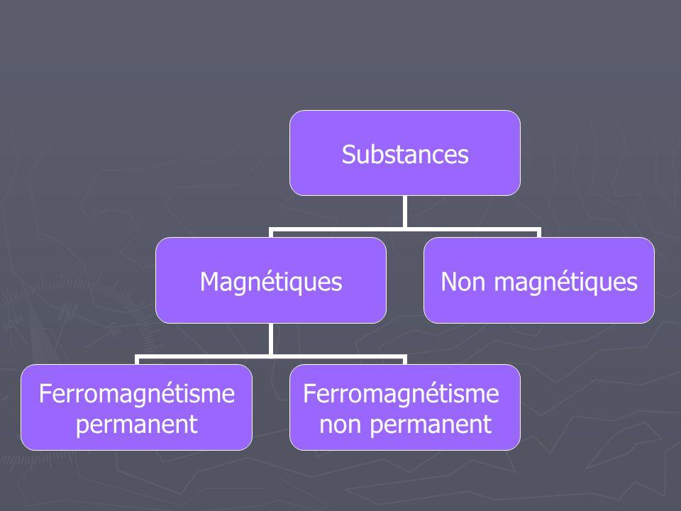 Substances magnétiques Contiennent un élément ferromagnétique comme le fer (Fe), le cobalt (Co), le nickel (Ni) ou le gadolinium (Gd)