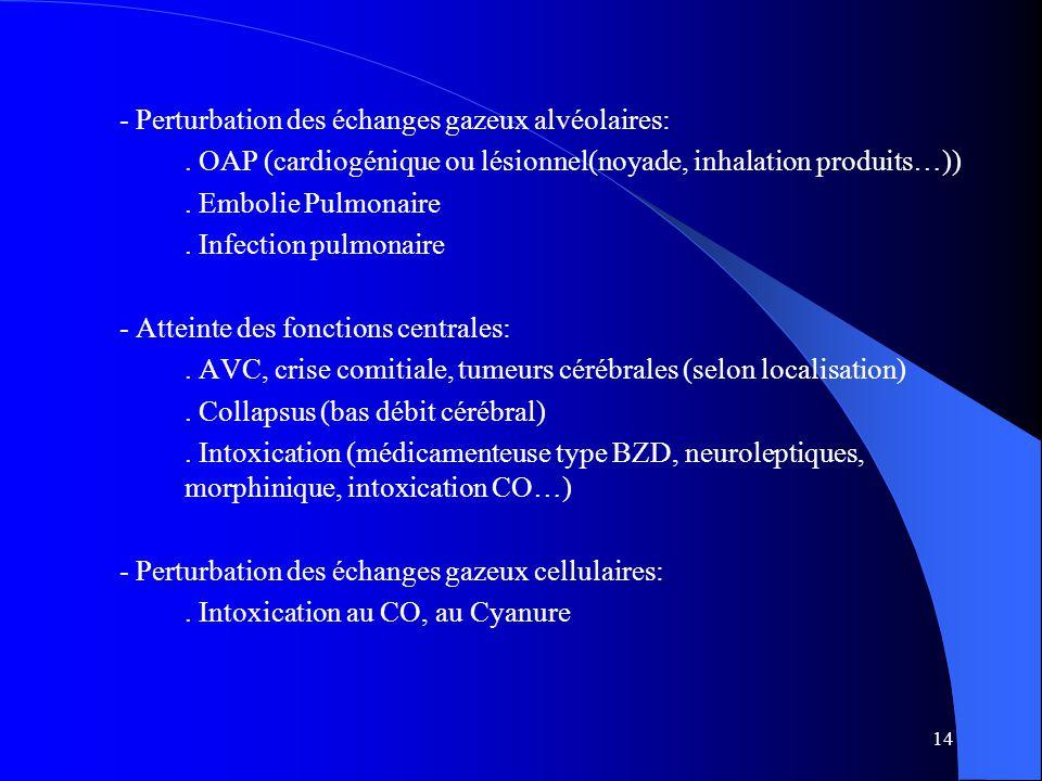 14 - Perturbation des échanges gazeux alvéolaires:. OAP (cardiogénique ou lésionnel(noyade, inhalation produits…)). Embolie Pulmonaire. Infection pulm