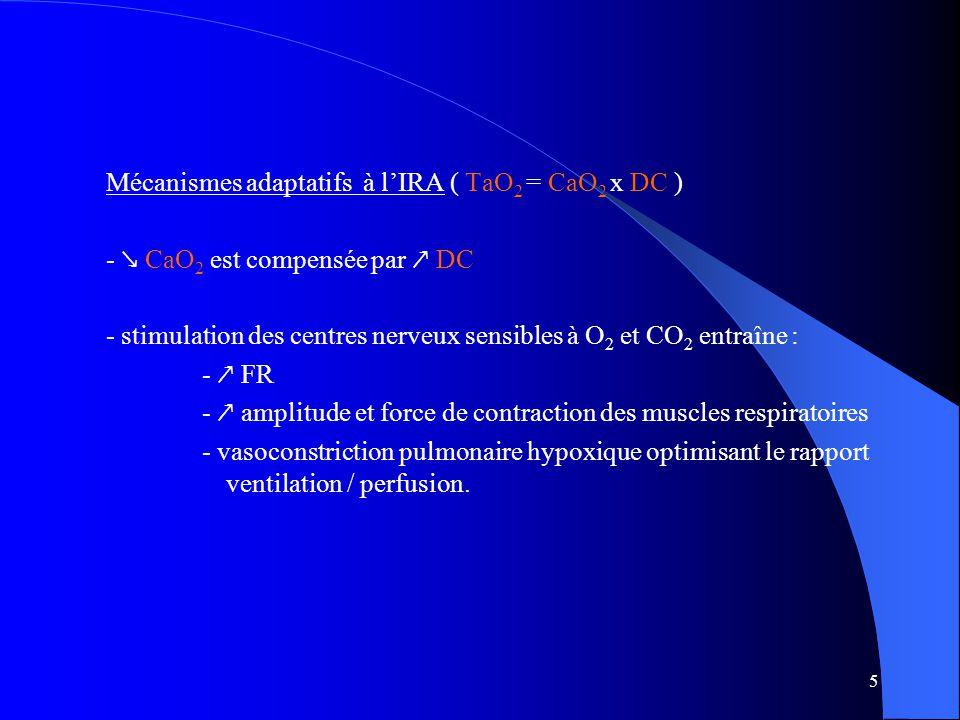 5 Mécanismes adaptatifs à l'IRA ( TaO 2 = CaO 2 x DC ) - ↘ CaO 2 est compensée par ↗ DC - stimulation des centres nerveux sensibles à O 2 et CO 2 entraîne : - ↗ FR - ↗ amplitude et force de contraction des muscles respiratoires - vasoconstriction pulmonaire hypoxique optimisant le rapport ventilation / perfusion.