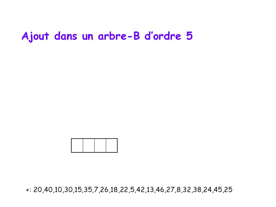 +: 20,40,10,30,15,35,7,26,18,22,5,42,13,46,27,8,32,38,24,45,25 Ajout dans un arbre-B d'ordre 5