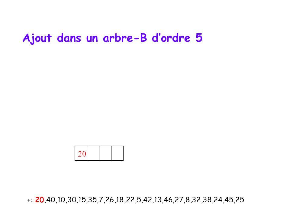 20 +: 20,40,10,30,15,35,7,26,18,22,5,42,13,46,27,8,32,38,24,45,25 Ajout dans un arbre-B d'ordre 5