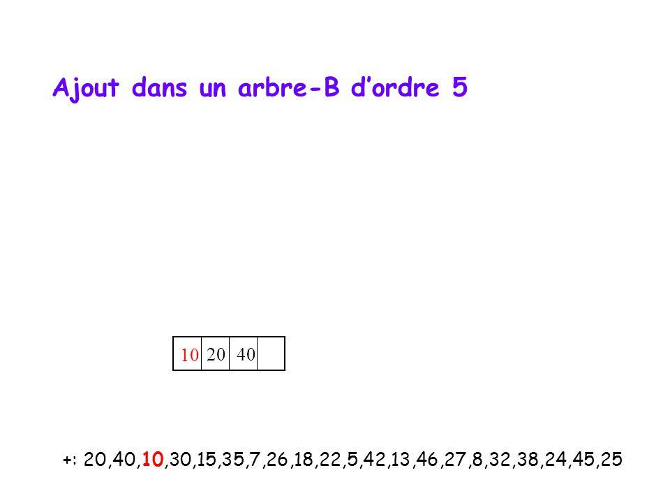 10 20 40 +: 20,40,10,30,15,35,7,26,18,22,5,42,13,46,27,8,32,38,24,45,25 Ajout dans un arbre-B d'ordre 5
