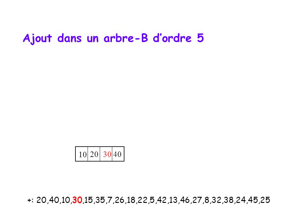 +: 20,40,10,30,15,35,7,26,18,22,5,42,13,46,27,8,32,38,24,45,25 10 20 30 40 Ajout dans un arbre-B d'ordre 5